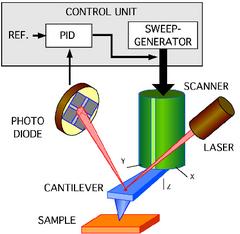 Atomic force microscope - FBSwiki