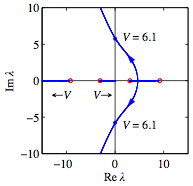 root locus diagram fbswiki : root locus diagram - findchart.co